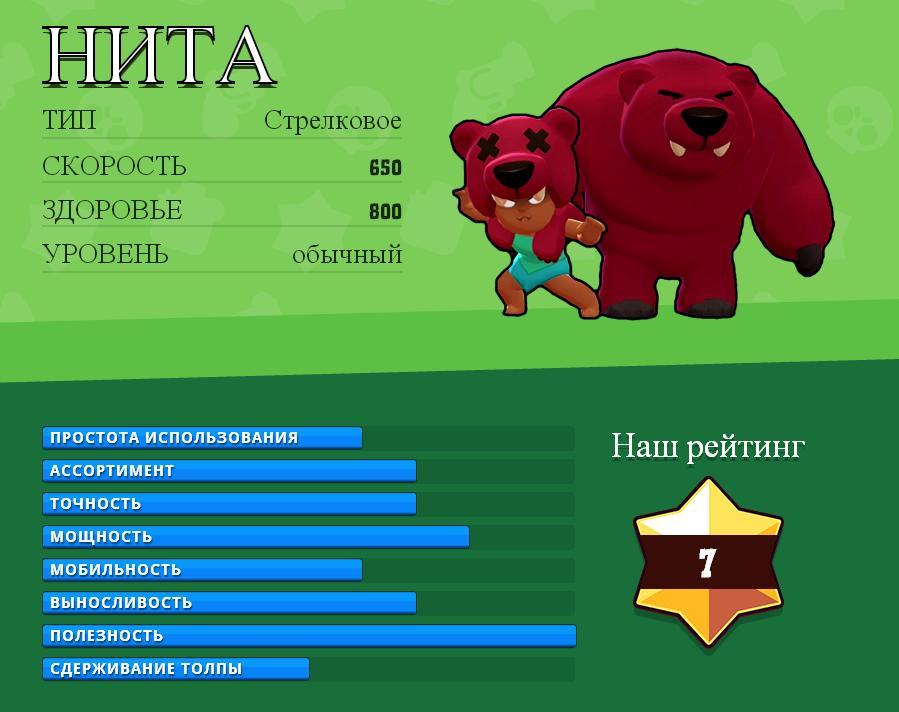 NITA (Нита) - Brawl Stars [Обзор персонажа]
